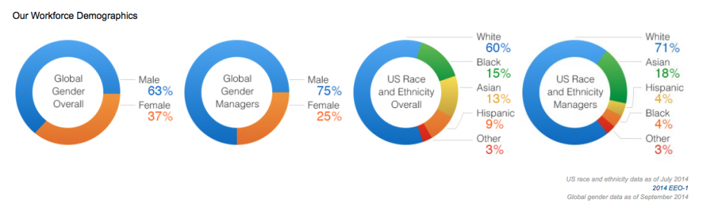 Amazon-Diversity in the workplace statistics