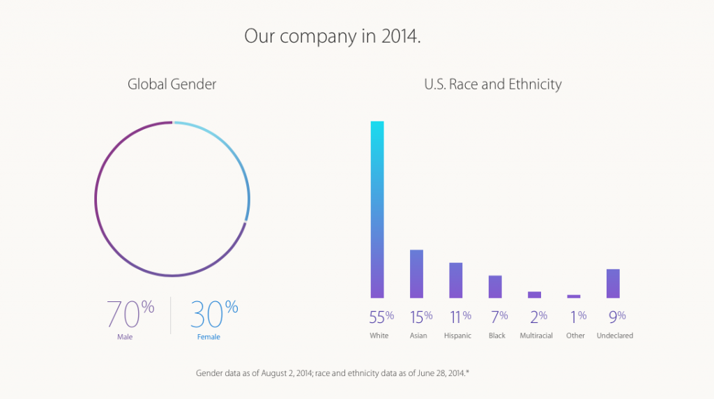 Apple-1-Diversity in the workplace statistics