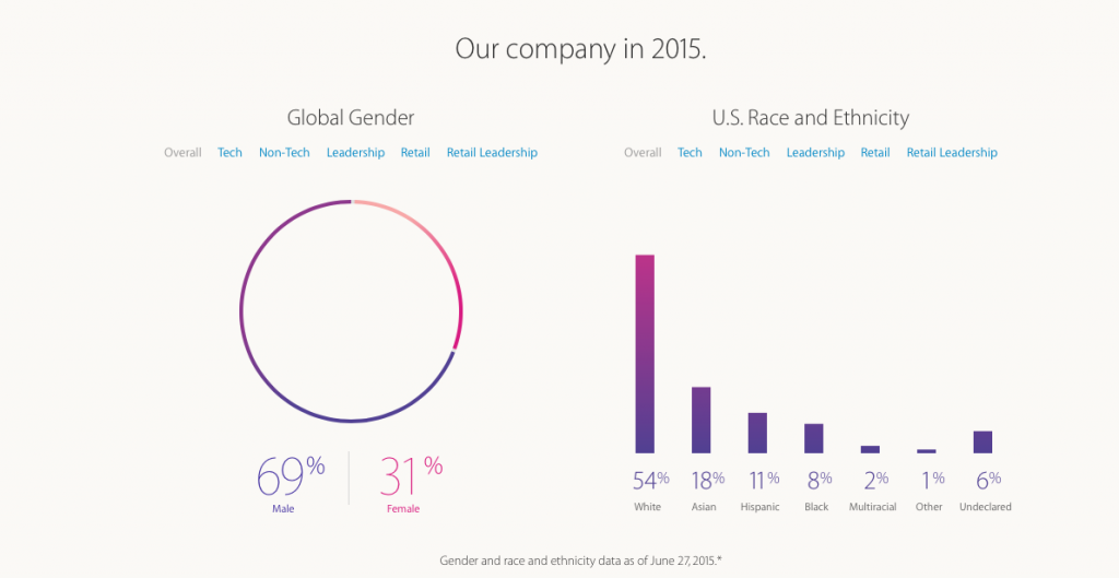 Apple-2-Diversity in the workplace statistics