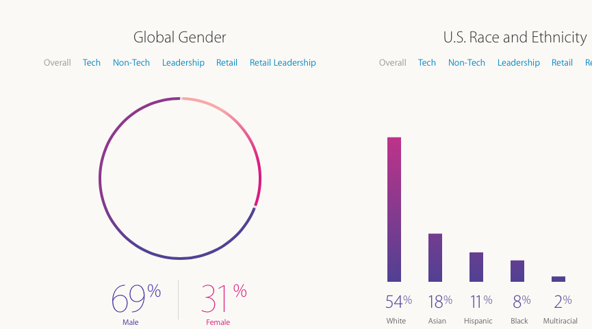 Apple-3-Diversity in the workplace statistics