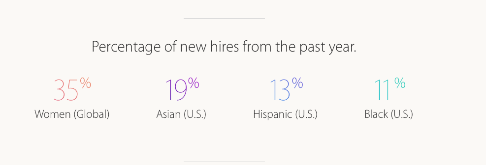 Apple-4-Diversity in the workplace statistics