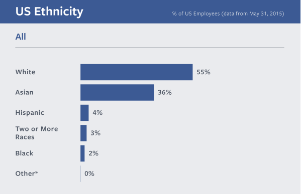 Facebook-Diversity in the workplace statistics