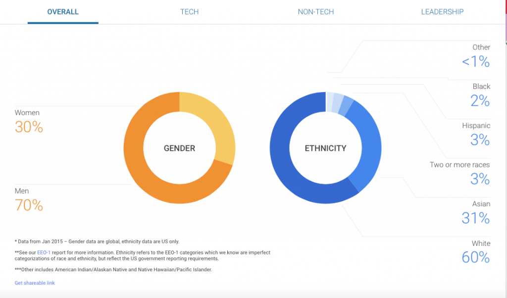 Google-Diversity in the workplace statistics