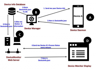 How DeviceMonitor Works