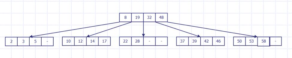 B-TreeDataStructure-1