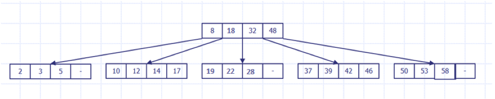 B-Tree Data Structure-2