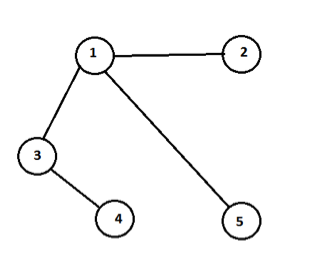 Graph Data Structure 1