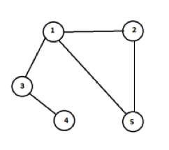 Graph Data Structure 2