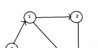 Graph Data Structure 3