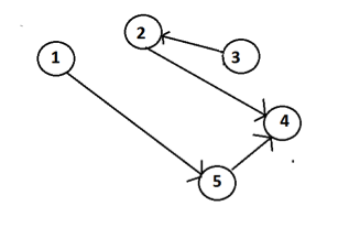 Graph Data Structure 4