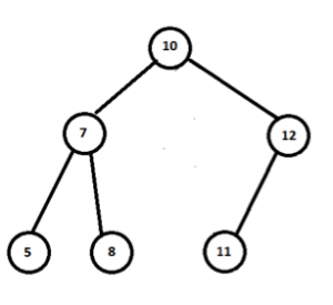 Binary Search Trees 2